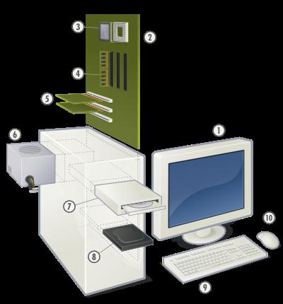 Основные составные части персонального компьютера.  Your computer.